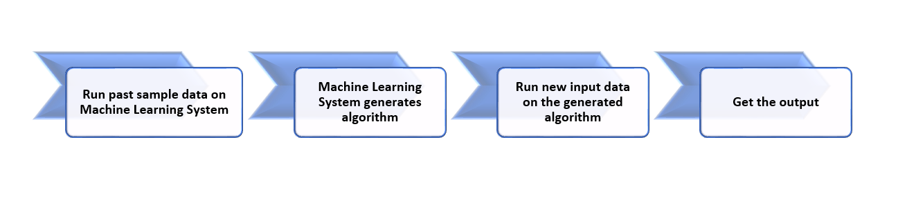 Introduction to Machine Learning - Machine Learning System