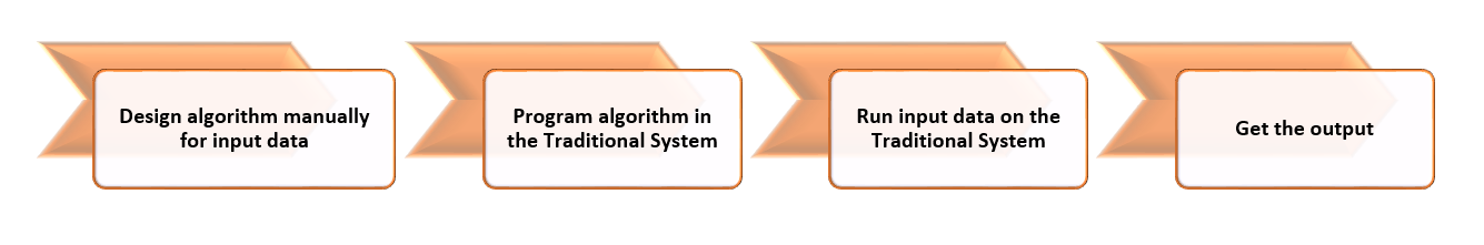 Introduction to Machine Learning - Traditional Programming Systems