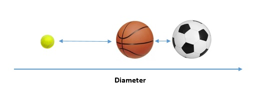 Similarity and Distance Measure