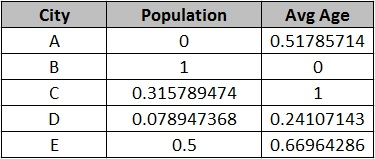 feature scaling in machine learning