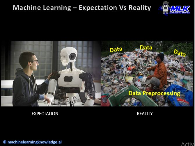 Reality of Data Preprocessing in Machine Learning