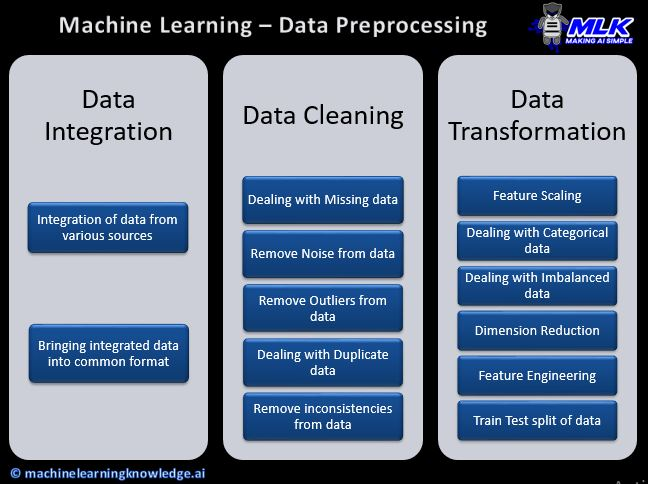 Data Preprocessing in Machine Learning - Complete Nutshell