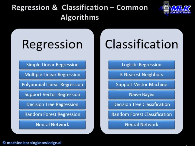 Regression & Classification - Common Algorithms