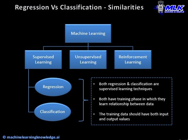 Regression vs Classification - Similarities