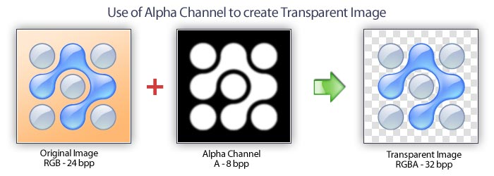 Alpha channel for Transparent Image