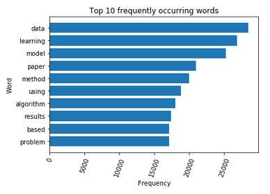 Frequency of Words