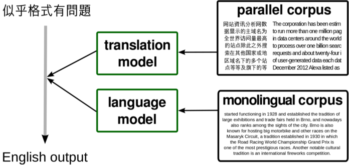 Machine Translation Model