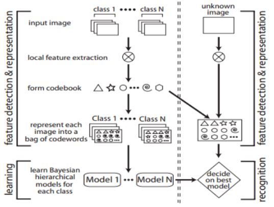 Image classification with bag of visual words