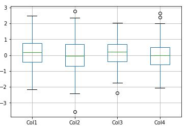 pandas box plot example -1