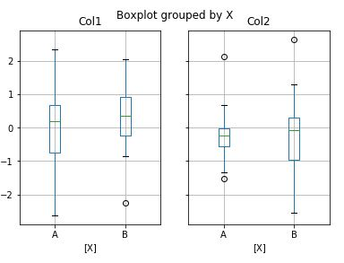 pandas box plot example -2