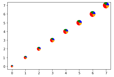 simple matplotlib scatter plot with pie chart example