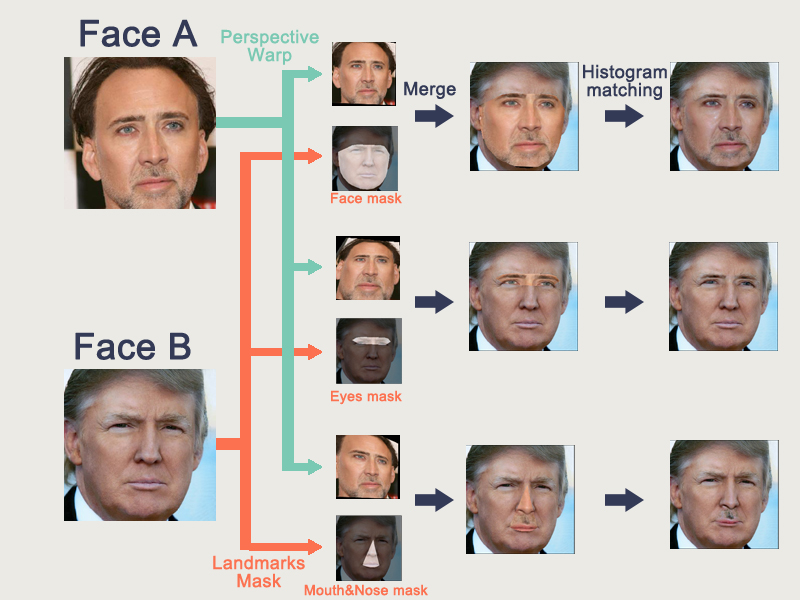Application of Generative Adversarial Networks -Face Swapping