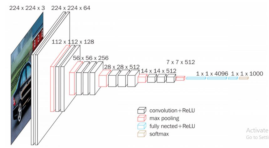 Keras Implementation of VGG16 - Architecture