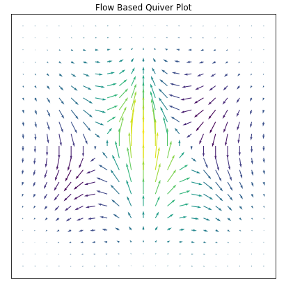 Matplotlib Quiver Plot Tutorial for beginners