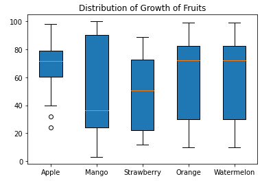 Matplotlib boxplot Color Customization