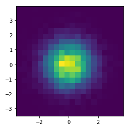 Matplotlib Heatmap with 2D Histogram