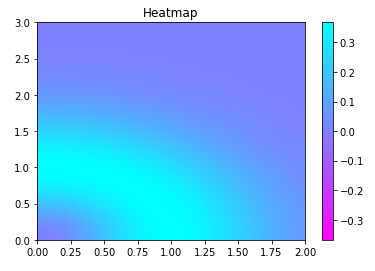Heatmap using Matplotlib