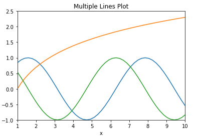 matplotlib multiple line plot