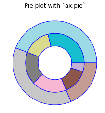Matplotlib Pie Chart Tutorial