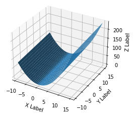 Matplotlib Surface Plot Example