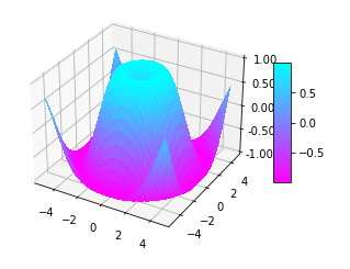 Matplotlib Surface Plot with colorbar Example - 2