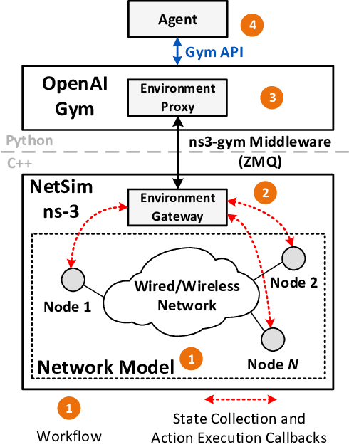 Architecture-of-ns3-gym-framework