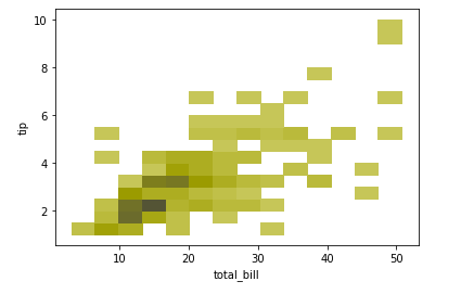 Histogram in Seaborn - Example - 10