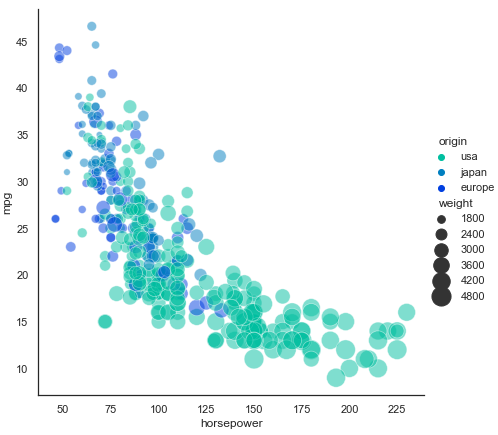 Scatterplot Marker Sizes and Hues using Seaborn relplot()