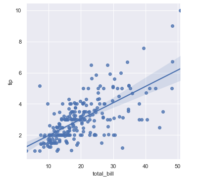 Seaborn Scatter Plot with Linear Regression Line using lmplot()