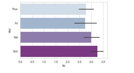 sns bar plot - Example 3