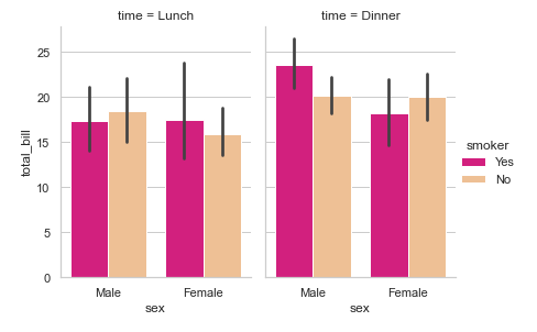Multiple Bar Plots with Seaborn catplot() - Example 5