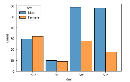 Histogram in Seaborn - Example - 9