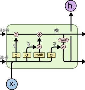 Keras LSTM Layer - Memory Cell