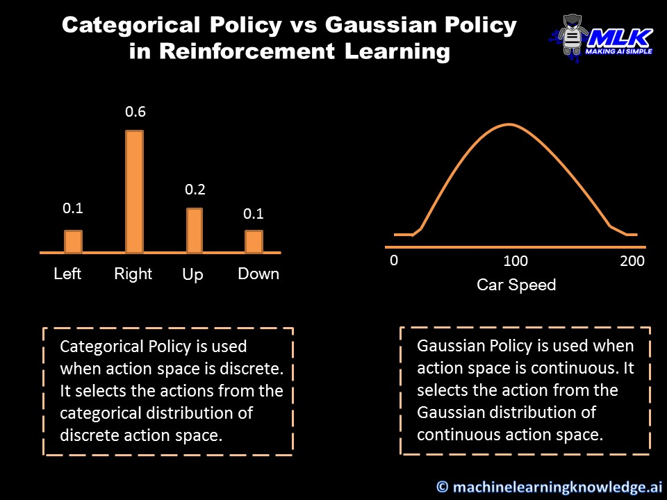 Categorical Policy vs Gaussian Policy in Reinforcement Learning