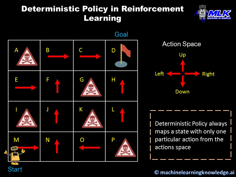 Deterministic Policy in Reinforcement Learning
