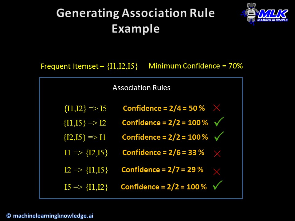 Example of Generating Association Rule