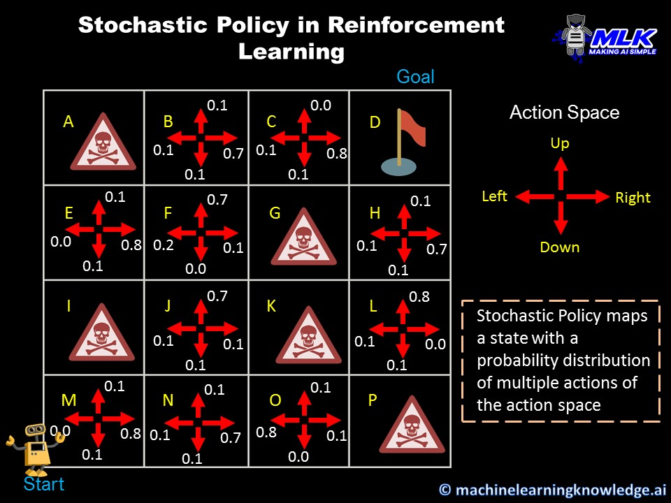 Stochastic Policy in Reinforcement Learning