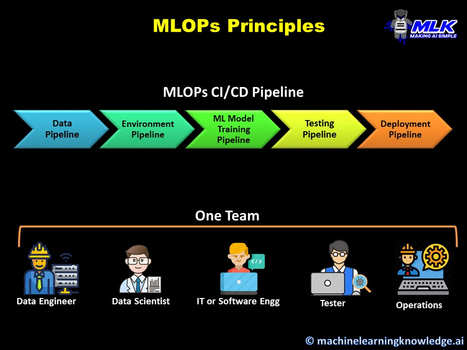 What is MLOPs CICD Pipeline