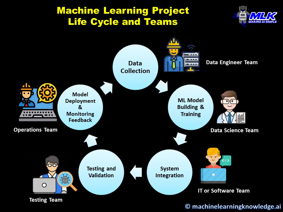 What is MLOPs - Machine Learning Project Life Cycle