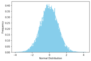 Normal Probability Distribution in Python