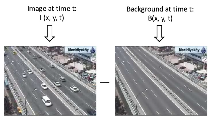 Remove moving objects from video in OpenCV Python using Background Subtraction