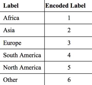 Sklearn LabelEncoder